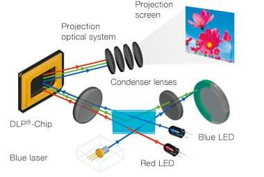 Casio XJ-M241 Led-Laser Projektori